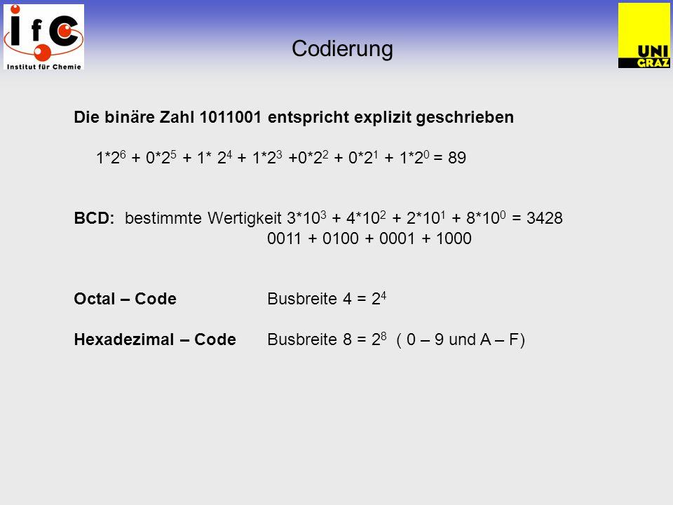 Codierung Die binäre Zahl 1011001 entspricht explizit geschrieben 1*2 6 + 0*2 5 + 1* 2 4 + 1*2 3 +0*2 2 + 0*2 1 + 1*2 0 = 89 BCD: bestimmte Wertigkeit 3*10 3 + 4*10 2 + 2*10 1 + 8*10 0 = 3428 0011 + 0100 + 0001 + 1000 Octal – CodeBusbreite 4 = 2 4 Hexadezimal – Code Busbreite 8 = 2 8 ( 0 – 9 und A – F)