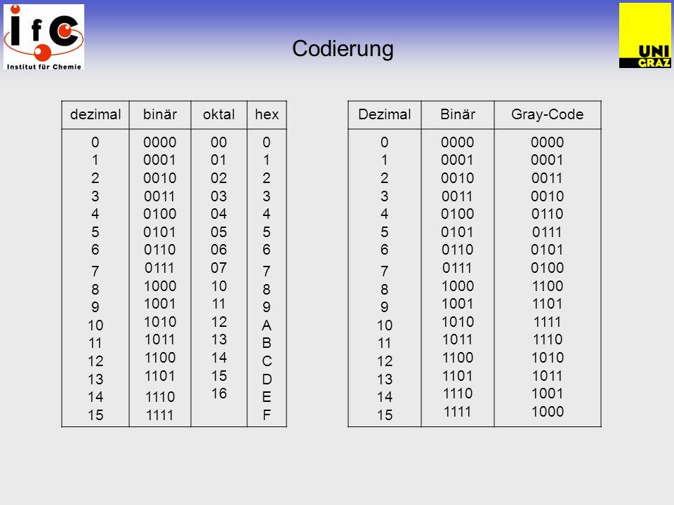 Codierung Dezimal – Hex – Binär - ASCII