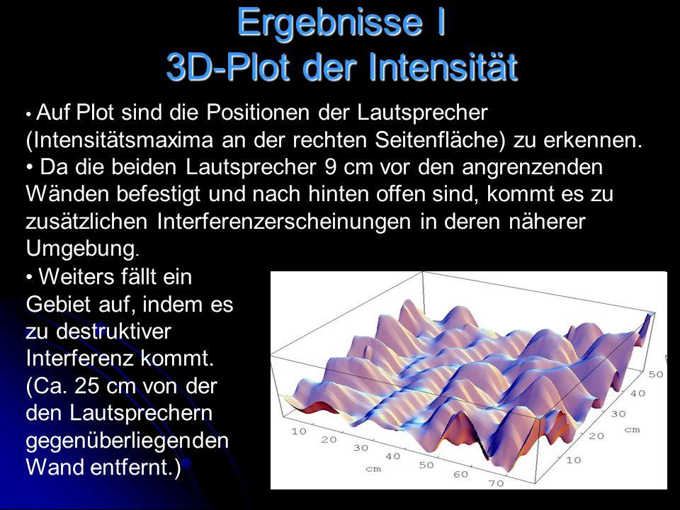 Ergebnisse I 3D-Plot der Intensität Auf Plot sind die Positionen der Lautsprecher (Intensitätsmaxima an der rechten Seitenfläche) zu erkennen.
