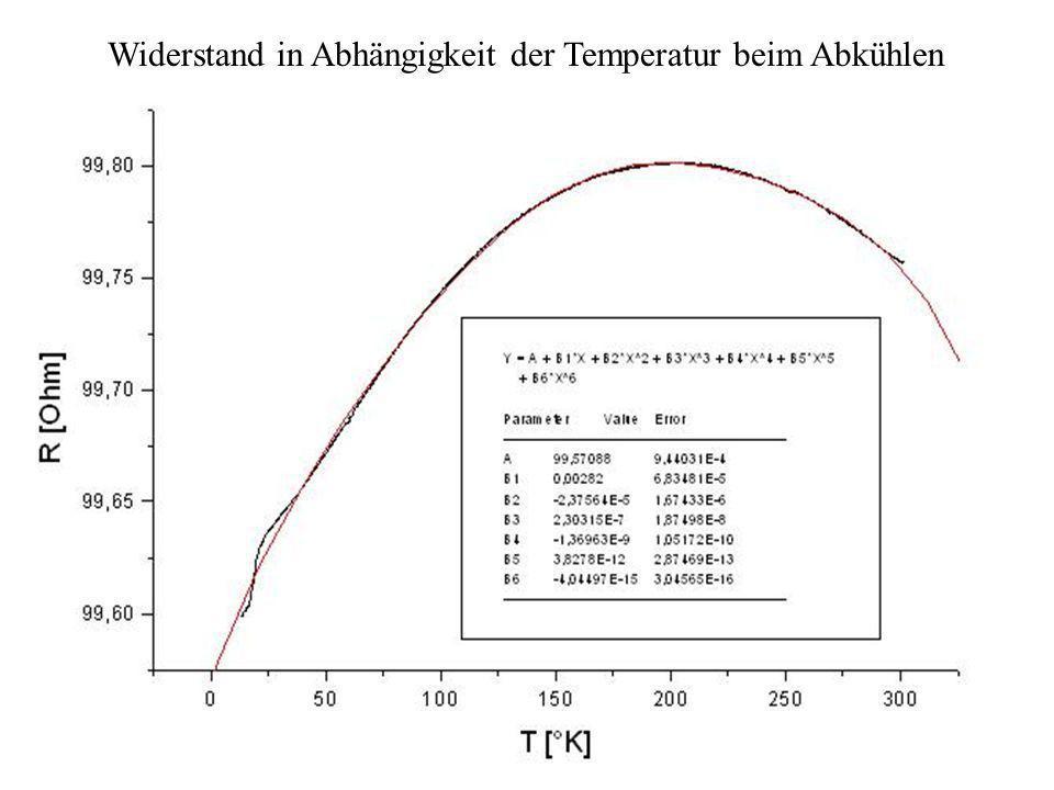 IEEE Messplatz Widerstand in Abhängigkeit der Temperatur beim Abkühlen