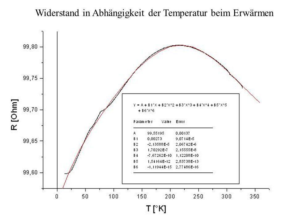 IEEE Messplatz Widerstand in Abhängigkeit der Temperatur beim Erwärmen