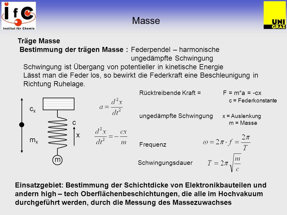 Träge Masse Bestimmung der trägen Masse :Federpendel – harmonische ungedämpfte Schwingung Schwingung ist Übergang von potentieller in kinetische Energ