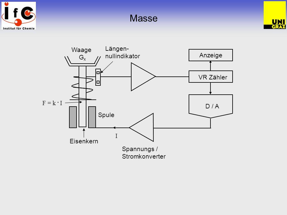 Masse D / A Waage G x Spannungs / Stromkonverter VR Zähler Längen- nullindikator Spule Eisenkern F = k. I Anzeige I
