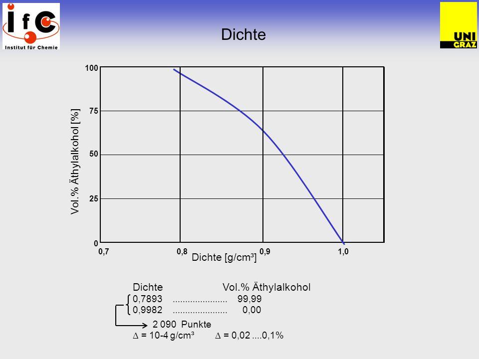 Dichte Dichte Vol.% Äthylalkohol 0,7893...................... 99,99 0,9982......................0,00 2 090 Punkte = 10-4 g/cm³ = 0,02....0,1% Dichte [