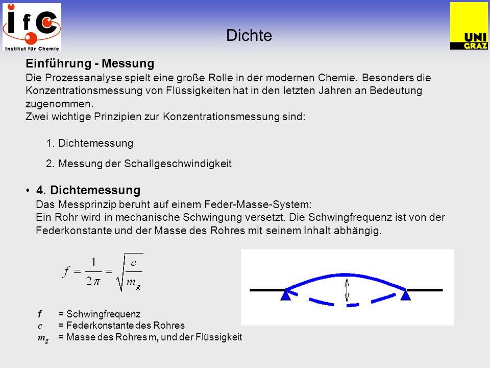 Dichte Einführung - Messung Die Prozessanalyse spielt eine große Rolle in der modernen Chemie. Besonders die Konzentrationsmessung von Flüssigkeiten h
