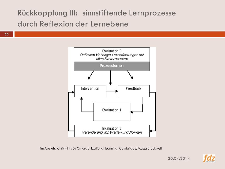 Rückkopplung III: sinnstiftende Lernprozesse durch Reflexion der Lernebene in: Argyris, Chris (1996) On organizational learning, Cambridge, Mass.: Bla