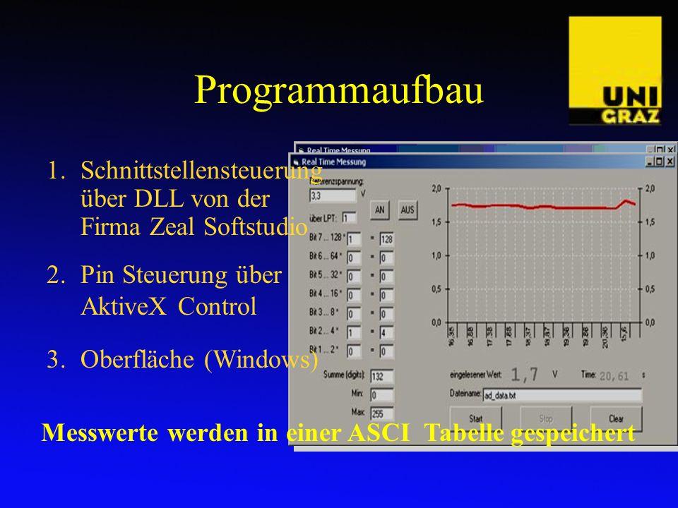 Programmaufbau 3.Oberfläche (Windows) 1.Schnittstellensteuerung über DLL von der Firma Zeal Softstudio 2.Pin Steuerung über AktiveX Control Messwerte