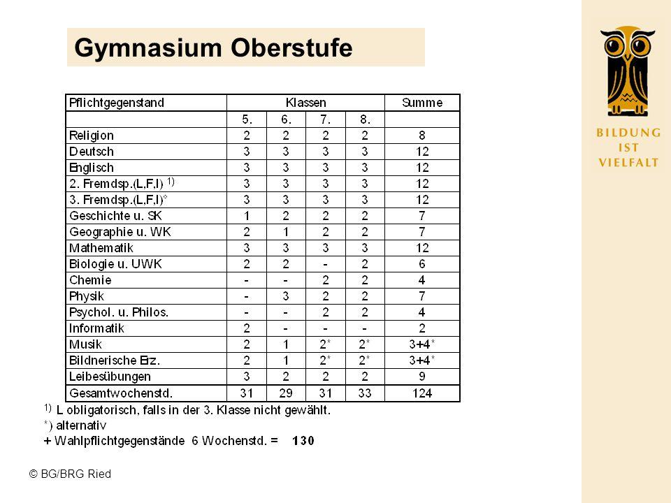© BG/BRG Ried Realgymnasium = PC Klasse