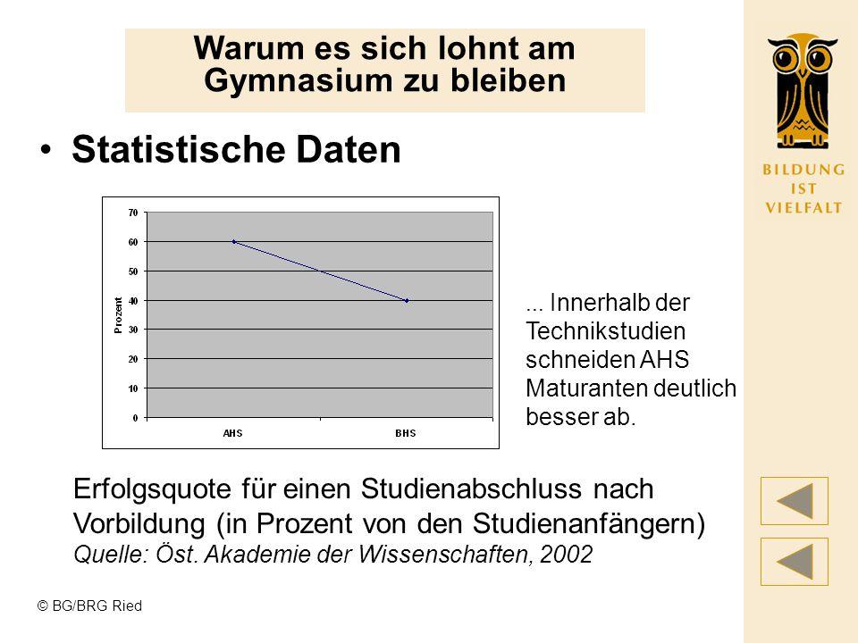 © BG/BRG Ried Statistische Daten Warum es sich lohnt am Gymnasium zu bleiben Veränderungen der Arbeitslosen nach höchster abgeschlossener Ausbildung (in Prozent von den Erwerbspersonen) Quelle: Statistik Austria, Arbeitsmarktservice, Nov.