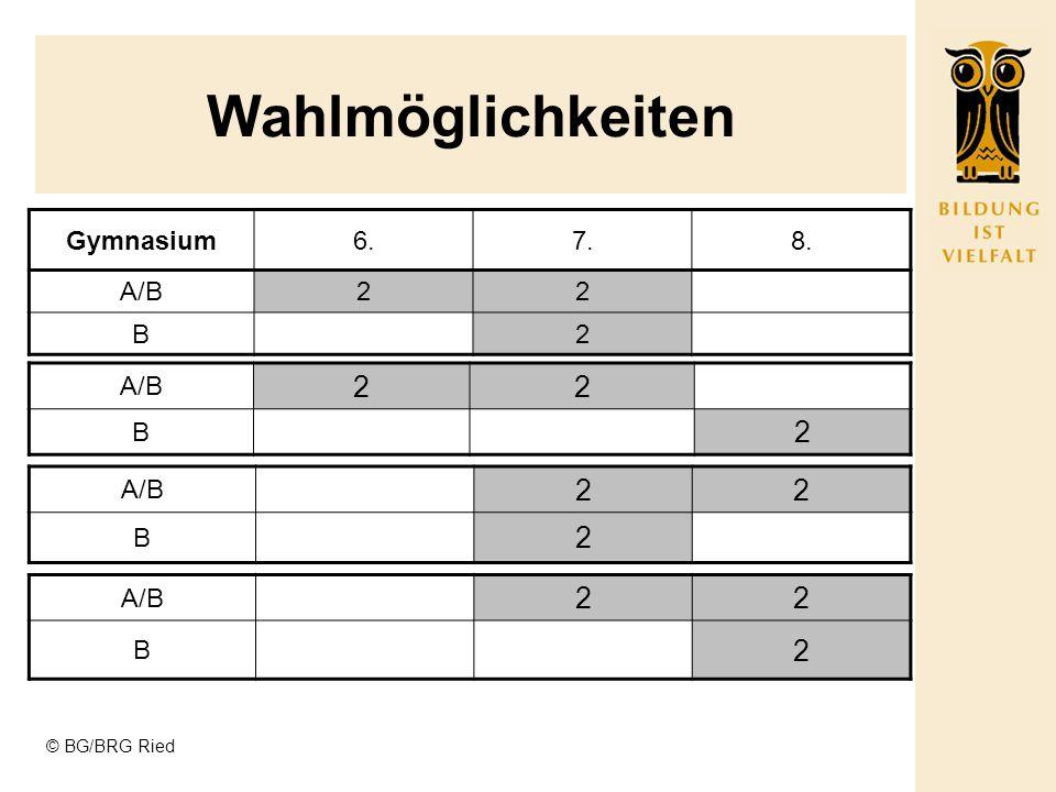© BG/BRG Ried Wahlmöglichkeiten KlassenSumme WAHL GYMNASIUM6.7.8.