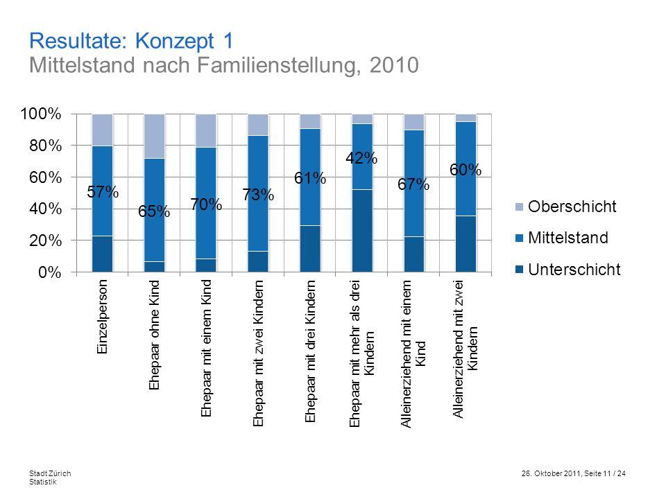 26. Oktober 2011, Seite 11 / 24Stadt Zürich Statistik Resultate: Konzept 1 Mittelstand nach Familienstellung, 2010