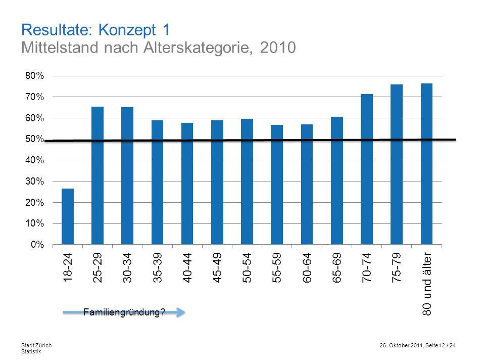 26. Oktober 2011, Seite 12 / 24Stadt Zürich Statistik Resultate: Konzept 1 Mittelstand nach Alterskategorie, 2010 Familiengründung?
