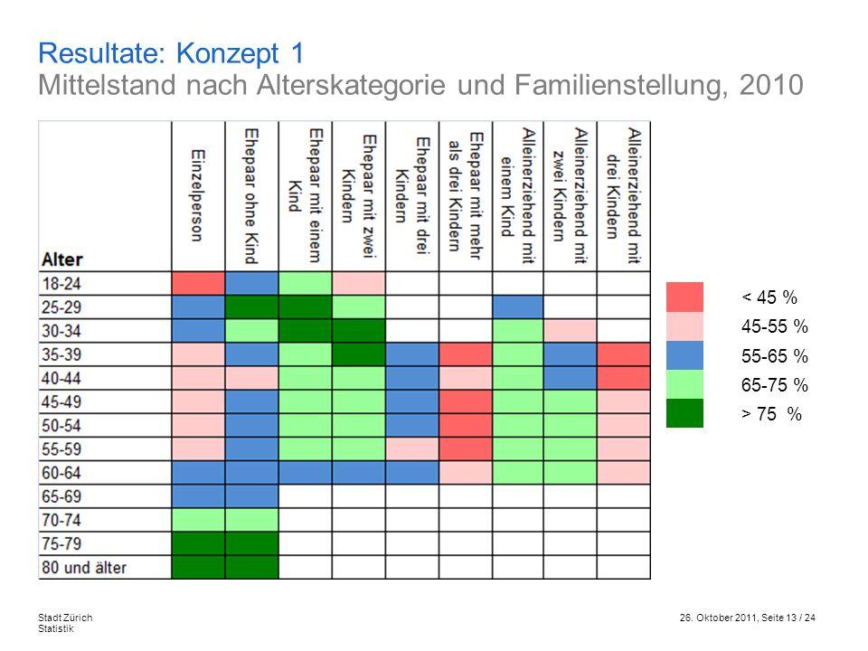 26. Oktober 2011, Seite 13 / 24Stadt Zürich Statistik Resultate: Konzept 1 Mittelstand nach Alterskategorie und Familienstellung, 2010 < 45 % 45-55 %