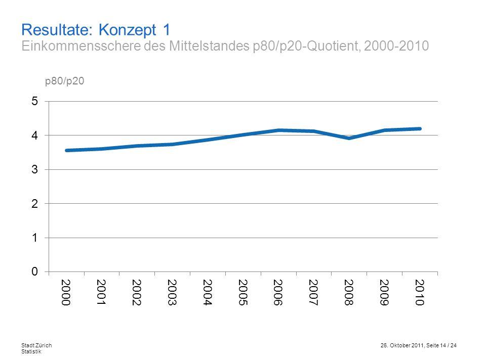 26. Oktober 2011, Seite 14 / 24Stadt Zürich Statistik Resultate: Konzept 1 Einkommensschere des Mittelstandes p80/p20-Quotient, 2000-2010