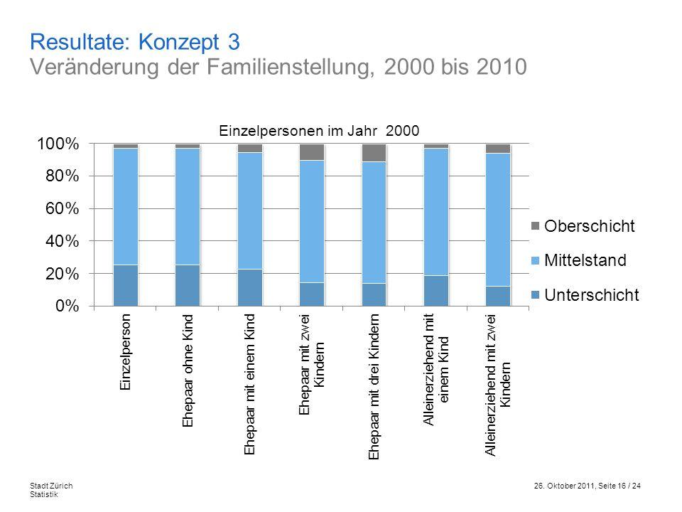 26. Oktober 2011, Seite 16 / 24Stadt Zürich Statistik Resultate: Konzept 3 Veränderung der Familienstellung, 2000 bis 2010