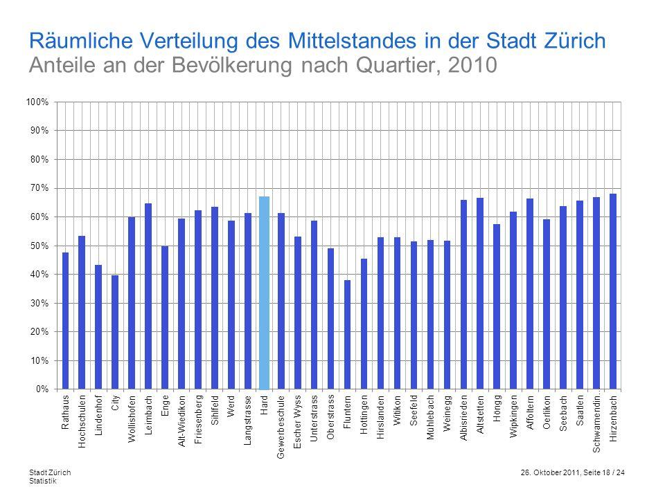 26. Oktober 2011, Seite 18 / 24Stadt Zürich Statistik Räumliche Verteilung des Mittelstandes in der Stadt Zürich Anteile an der Bevölkerung nach Quart
