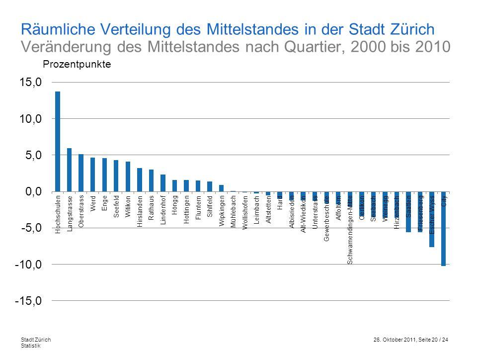 26. Oktober 2011, Seite 20 / 24Stadt Zürich Statistik Räumliche Verteilung des Mittelstandes in der Stadt Zürich Veränderung des Mittelstandes nach Qu