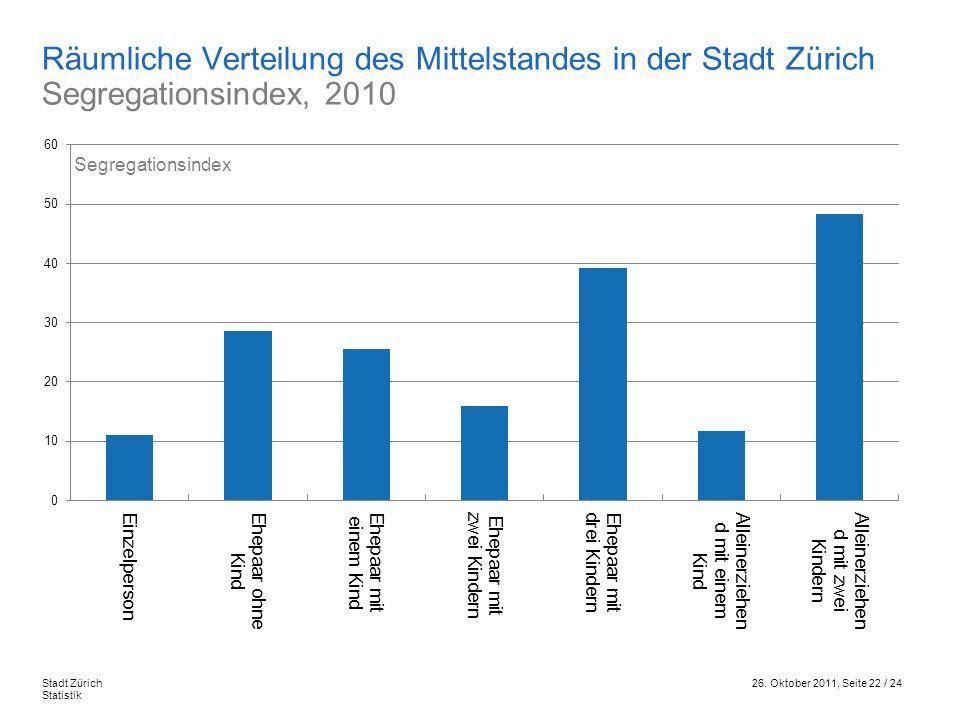 26. Oktober 2011, Seite 22 / 24Stadt Zürich Statistik Räumliche Verteilung des Mittelstandes in der Stadt Zürich Segregationsindex, 2010 Segregationsi