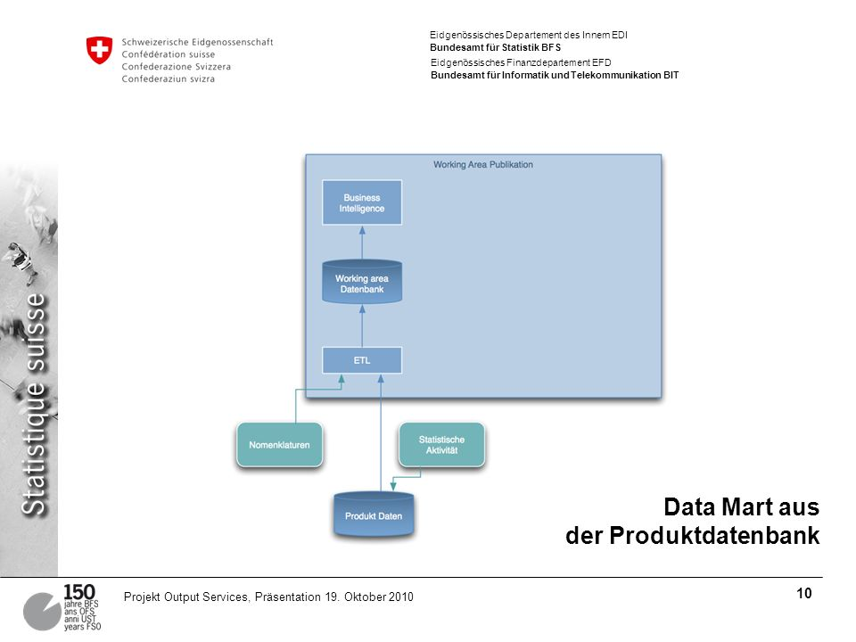 Eidgenössisches Departement des Innern EDI Bundesamt für Statistik BFS Eidgenössisches Finanzdepartement EFD Bundesamt für Informatik und Telekommunikation BIT 10 Projekt Output Services, Präsentation 19.