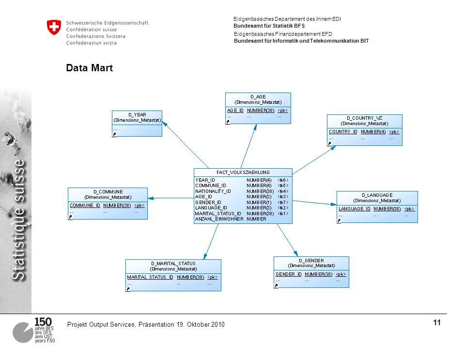 Eidgenössisches Departement des Innern EDI Bundesamt für Statistik BFS Eidgenössisches Finanzdepartement EFD Bundesamt für Informatik und Telekommunikation BIT 11 Projekt Output Services, Präsentation 19.