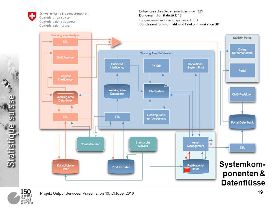 Eidgenössisches Departement des Innern EDI Bundesamt für Statistik BFS Eidgenössisches Finanzdepartement EFD Bundesamt für Informatik und Telekommunikation BIT 19 Projekt Output Services, Präsentation 19.