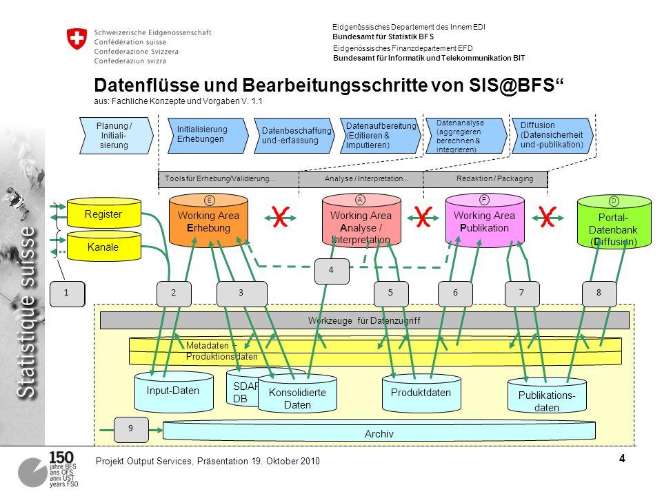 Eidgenössisches Departement des Innern EDI Bundesamt für Statistik BFS Eidgenössisches Finanzdepartement EFD Bundesamt für Informatik und Telekommunikation BIT 4 Projekt Output Services, Präsentation 19.