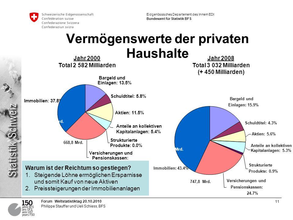 11 Forum Weltstatistiktag 20.10.2010 Philippe Stauffer und Ueli Schiess, BFS Eidgenössisches Departement des Innern EDI Bundesamt für Statistik BFS Vermögenswerte der privaten Haushalte Bargeld und Einlagen: 13.5% Schuldtitel: 5.8% Aktien: 11.5% Anteile an kollektiven Kapitalanlagen: 5.4% Strukturierte Produkte: 0.0% Anteile an kollektiven Kapitalanlagen: 5.3% Bargeld und Einlagen: 15.9% Schuldtitel: 4.3% Aktien: 5.6% Strukturierte Produkte: 0.9% Jahr 2000 Total 2 582 Milliarden Jahr 2008 Total 3 032 Milliarden (+ 450 Milliarden) Versicherungen und Pensionskassen: 25.9% Immobilien: 37.8% Versicherungen und Pensionskassen: 24.7% Immobilien: 43.4% Warum ist der Reichtum so gestiegen.