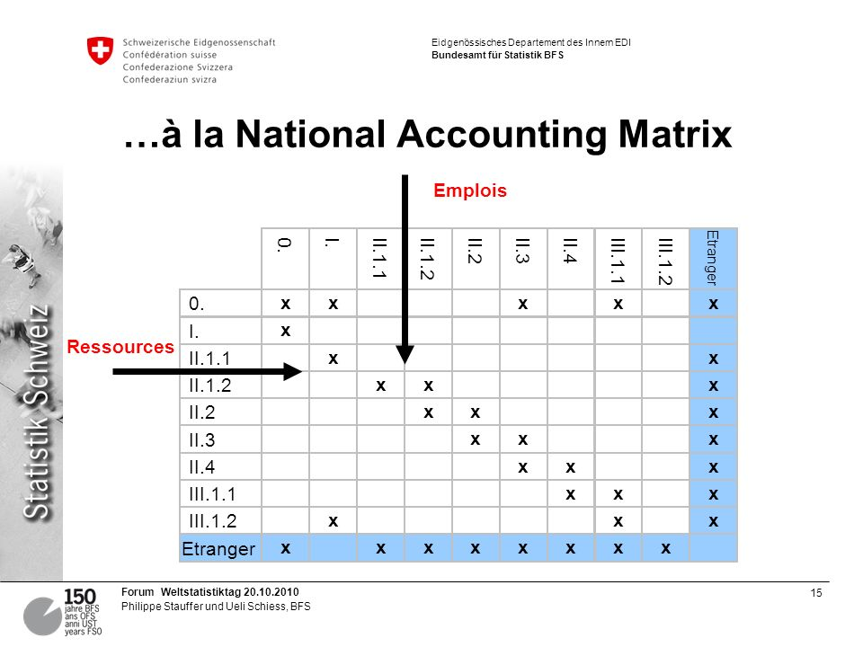 15 Forum Weltstatistiktag 20.10.2010 Philippe Stauffer und Ueli Schiess, BFS Eidgenössisches Departement des Innern EDI Bundesamt für Statistik BFS Etranger …à la National Accounting Matrix 0.