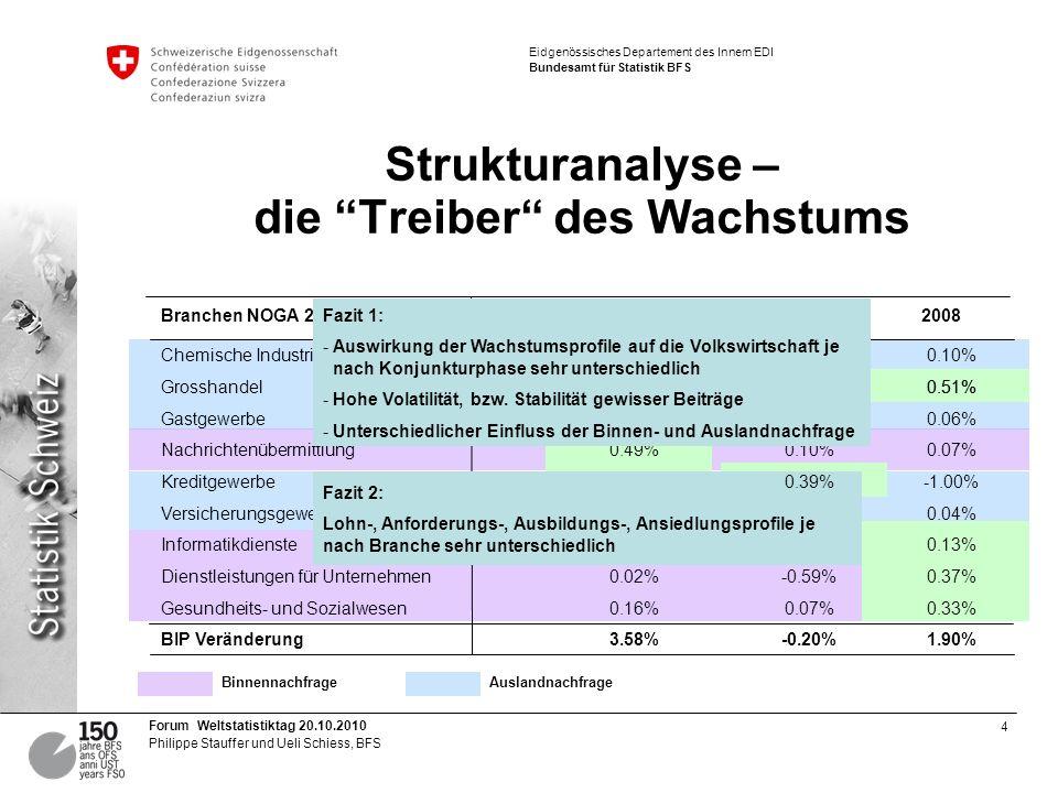 4 Forum Weltstatistiktag 20.10.2010 Philippe Stauffer und Ueli Schiess, BFS Eidgenössisches Departement des Innern EDI Bundesamt für Statistik BFS Strukturanalyse – die Treiber des Wachstums 1.90%-0.20%3.58%BIP Veränderung 0.33%0.07%0.16%Gesundheits- und Sozialwesen 0.37%-0.59%0.02%Dienstleistungen für Unternehmen 0.13%-0.20%0.18%Informatikdienste 0.04%-0.16%0.47%Versicherungsgewerbe -1.00%0.39%0.73%Kreditgewerbe 0.07%0.10%0.49%Nachrichtenübermittlung 0.06%-0.19%0.03%Gastgewerbe 0.51%0.03%0.12%Grosshandel 0.10%0.08%0.20%Chemische Industrie 200820032000Branchen NOGA 2 Fazit 2: Lohn-, Anforderungs-, Ausbildungs-, Ansiedlungsprofile je nach Branche sehr unterschiedlich Fazit 1: - Auswirkung der Wachstumsprofile auf die Volkswirtschaft je nach Konjunkturphase sehr unterschiedlich - Hohe Volatilität, bzw.