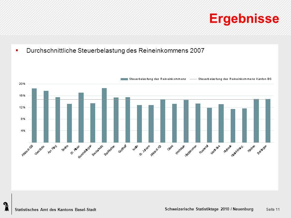 Statistisches Amt des Kantons Basel-Stadt Schweizerische Statistiktage 2010 / Neuenburg Seite 11 Ergebnisse Durchschnittliche Steuerbelastung des Reineinkommens 2007