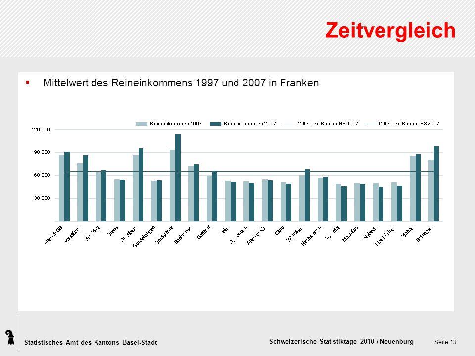 Statistisches Amt des Kantons Basel-Stadt Schweizerische Statistiktage 2010 / Neuenburg Seite 13 Zeitvergleich Mittelwert des Reineinkommens 1997 und 2007 in Franken