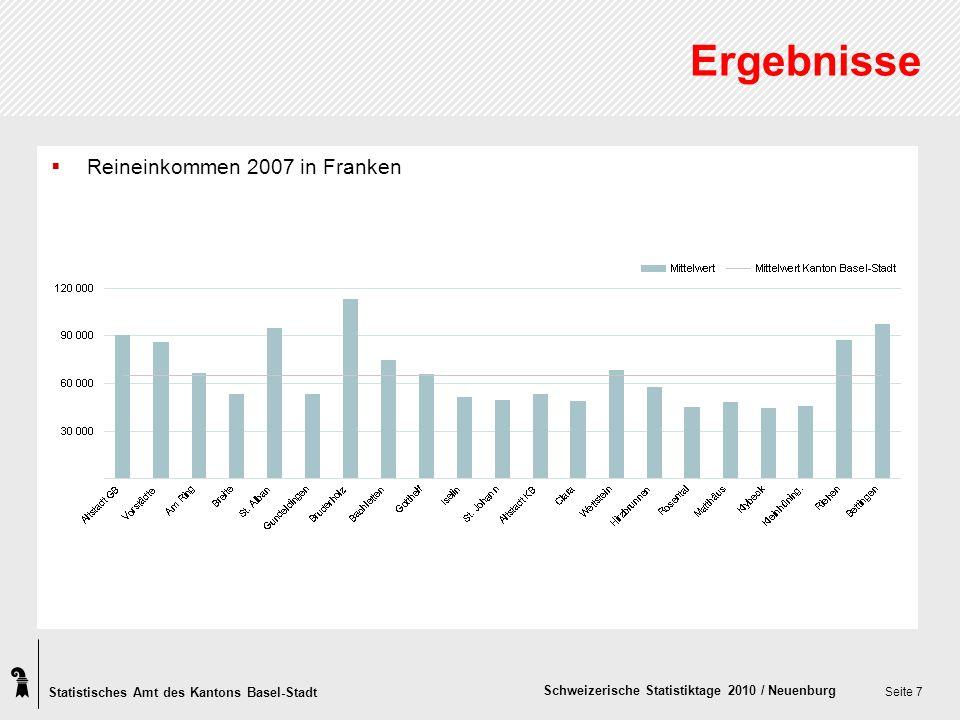 Statistisches Amt des Kantons Basel-Stadt Schweizerische Statistiktage 2010 / Neuenburg Seite 7 Ergebnisse Reineinkommen 2007 in Franken