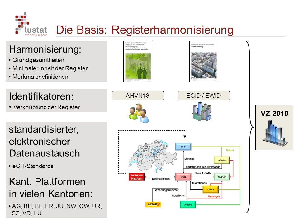 Die Basis: Registerharmonisierung Harmonisierung: Grundgesamtheiten Minimaler Inhalt der Register Merkmalsdefinitionen Identifikatoren: Verknüpfung der Register standardisierter, elektronischer Datenaustausch eCH-Standards Kant.