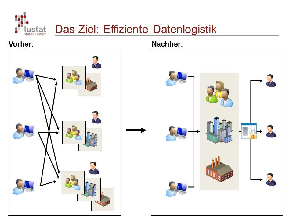 Das Ziel: Effiziente Datenlogistik Vorher:Nachher: