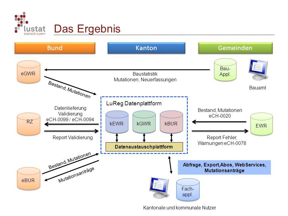 Das Ergebnis Gemeinden Kanton Bund kGWR LuReg Datenplattform kEWR kBUR Datenaustauschplattform Abfrage, Export,Abos, WebServices, Mutationsanträge Kantonale und kommunale Nutzer Fach- appl.