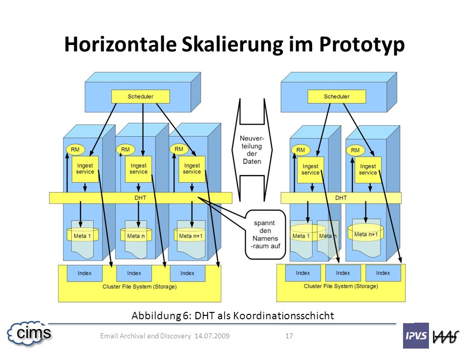 Email Archival and Discovery 14.07.2009 17 cims Horizontale Skalierung im Prototyp Abbildung 6: DHT als Koordinationsschicht