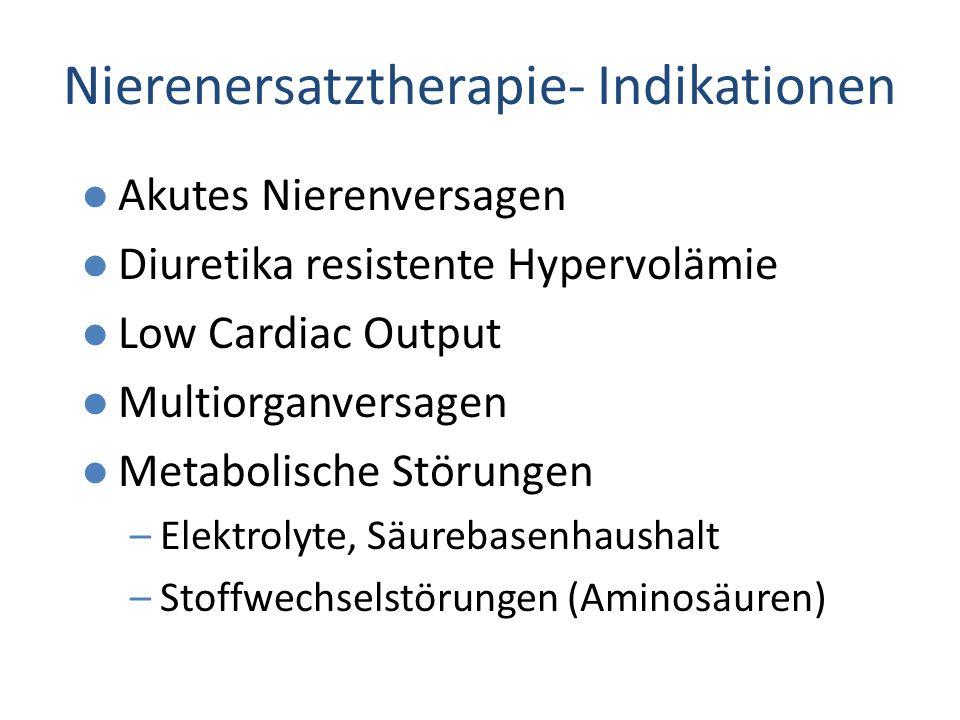 Nierenersatztherapie - Behandlungsziele Metabolischer Ausgleich l Säurebasenhaushalt l Elektrolyte l Harnstoff, Kreatinin l Flüssigkeitsbilanz l Temperatur l Ausreichende Ernährung l Keine Einschränkung der medikamentösen Therapie