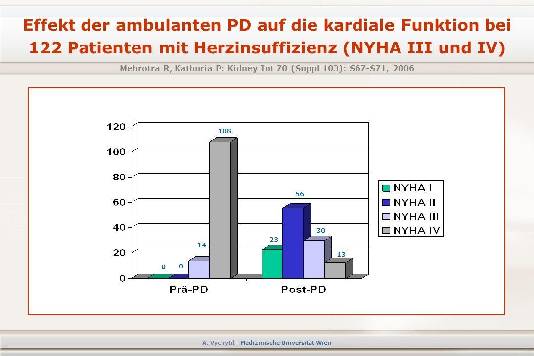 Effekt der ambulanten PD auf die kardiale Funktion bei 122 Patienten mit Herzinsuffizienz (NYHA III und IV) Mehrotra R, Kathuria P: Kidney Int 70 (Suppl 103): S67-S71, 2006 A.