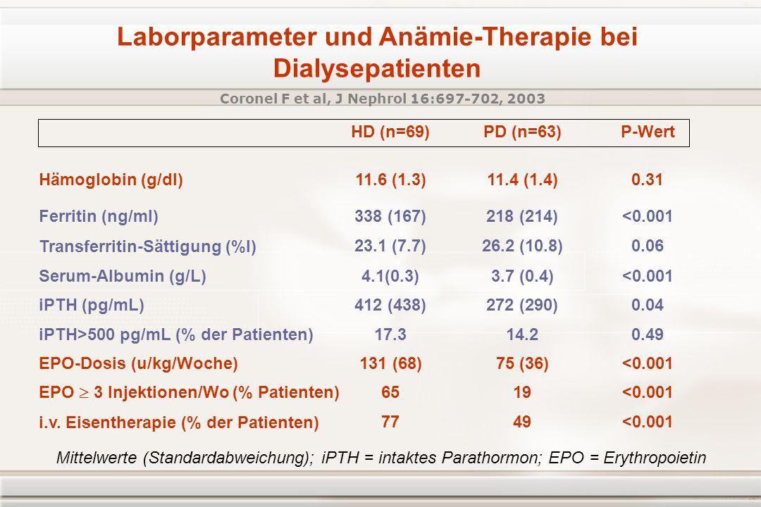 Laborparameter und Anämie-Therapie bei Dialysepatienten Coronel F et al, J Nephrol 16:697-702, 2003 Hämoglobin (g/dl) HD (n=69)PD (n=63)P-Wert 11.6 (1.3)11.4 (1.4)0.31 Ferritin (ng/ml) 338 (167)218 (214)<0.001 Transferritin-Sättigung (%l) 23.1 (7.7)26.2 (10.8)0.06 Serum-Albumin (g/L) 4.1(0.3)3.7 (0.4)<0.001 iPTH (pg/mL) 412 (438)272 (290)0.04 iPTH>500 pg/mL (% der Patienten) 17.314.20.49 EPO-Dosis (u/kg/Woche) 131 (68)75 (36)<0.001 EPO 3 Injektionen/Wo (% Patienten) 6519<0.001 i.v.