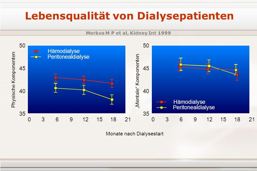 Lebensqualität von Dialysepatienten Merkus M P et al, Kidney Int 1999 35 003 Hämodialyse Peritonealdialyse 3669912 Monate nach Dialysestart 1215 18 21 40 45 50 Physische Komponenten Mentale Komponenten