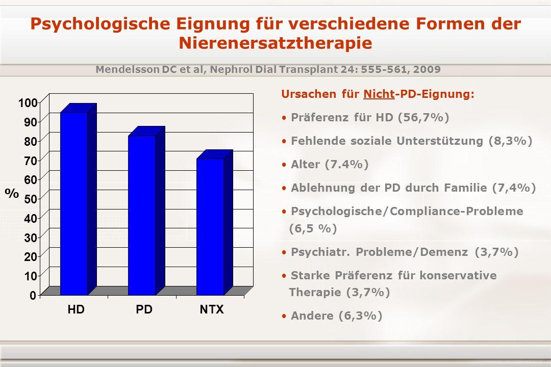 Ursachen für Nicht-PD-Eignung: Präferenz für HD (56,7%) Fehlende soziale Unterstützung (8,3%) Alter (7.4%) Ablehnung der PD durch Familie (7,4%) Psychologische/Compliance-Probleme (6,5 %) Psychiatr.