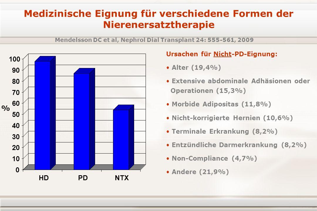 Ursachen für Nicht-PD-Eignung: Alter (19,4%) Extensive abdominale Adhäsionen oder Operationen (15,3%) Morbide Adipositas (11,8%) Nicht-korrigierte Hernien (10,6%) Terminale Erkrankung (8,2%) Entzündliche Darmerkrankung (8,2%) Non-Compliance (4,7%) Andere (21,9%) Mendelsson DC et al, Nephrol Dial Transplant 24: 555-561, 2009 Medizinische Eignung für verschiedene Formen der Nierenersatztherapie 0 10 20 30 40 50 60 70 80 90 100 HDPDNTX %