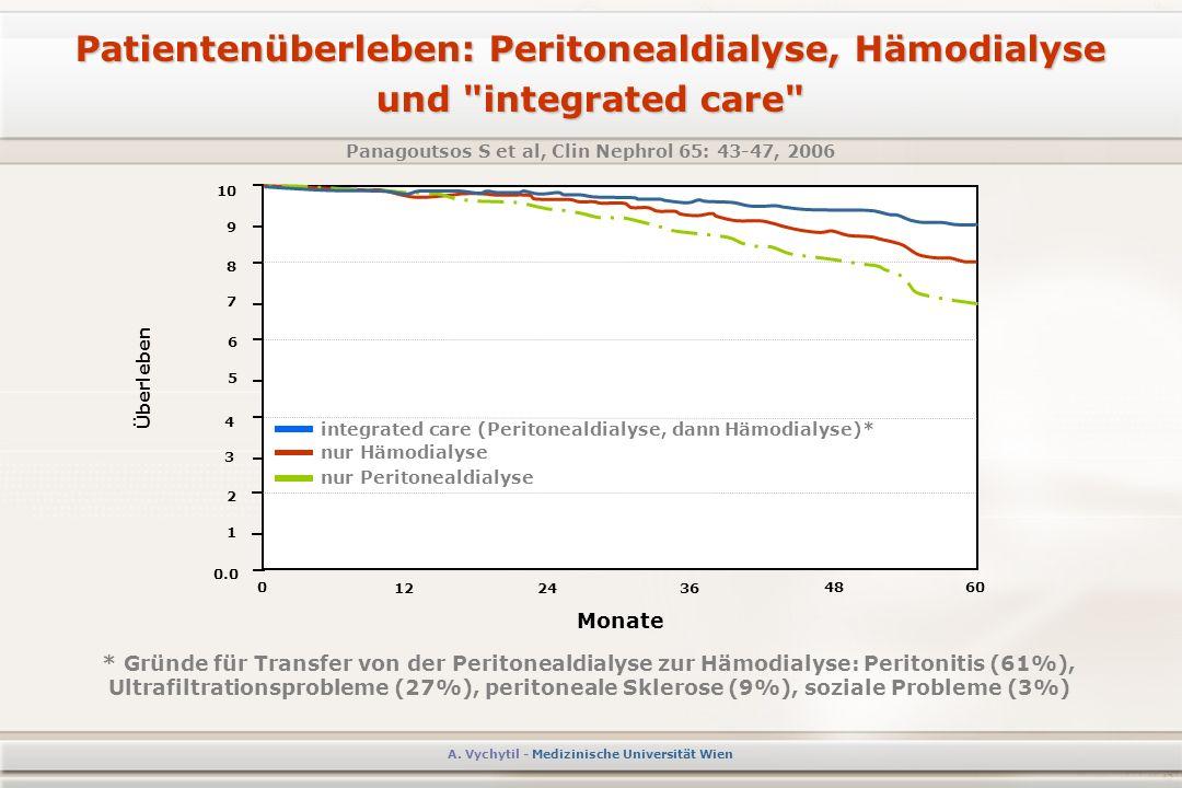 Patientenüberleben: Peritonealdialyse, Hämodialyse und integrated care Panagoutsos S et al, Clin Nephrol 65: 43-47, 2006 A.