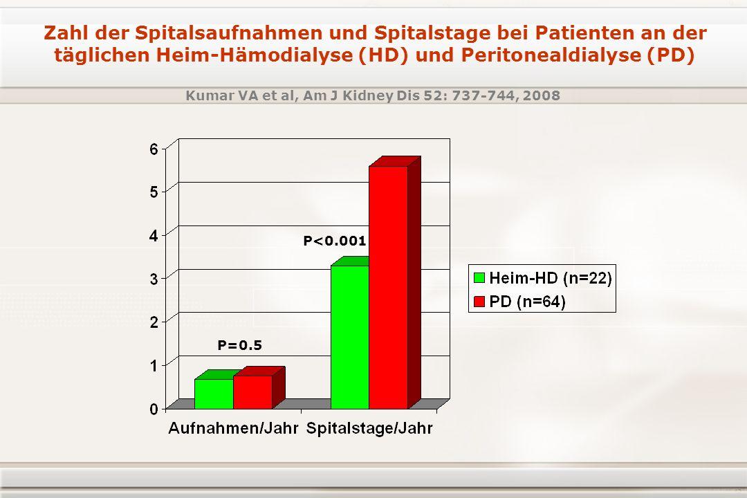 P=0.5 P<0.001 Kumar VA et al, Am J Kidney Dis 52: 737-744, 2008 Zahl der Spitalsaufnahmen und Spitalstage bei Patienten an der täglichen Heim-Hämodialyse (HD) und Peritonealdialyse (PD)