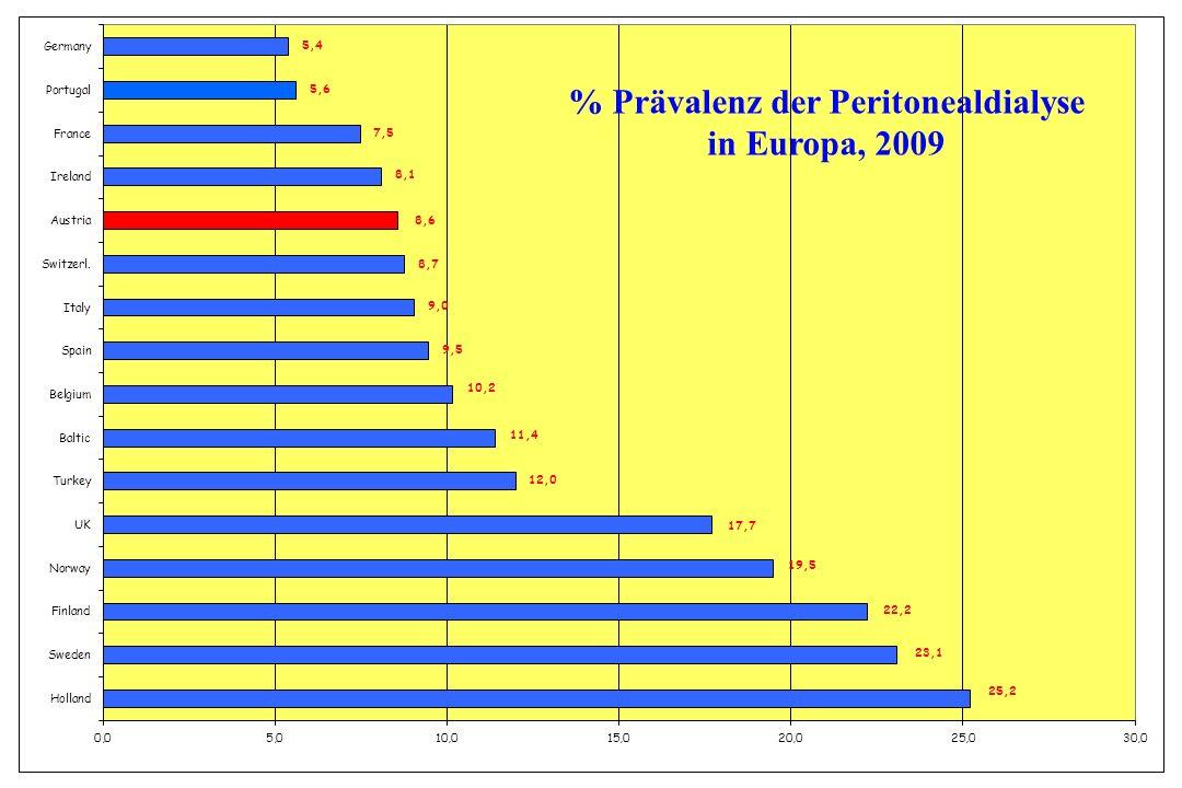 % Prävalenz der Peritonealdialyse in Europa, 2009
