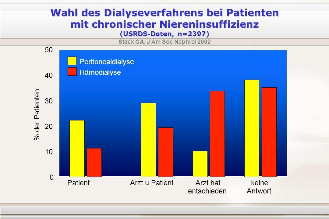 Wahl des Dialyseverfahrens bei Patienten mit chronischer Niereninsuffizienz (USRDS-Daten, n=2397) Stack GA, J Am Soc Nephrol 2002 0 10 20 PatientArzt hat entschieden keine Antwort Arzt u.Patient 30 % der Patienten 40 50 Peritonealdialyse Hämodialyse