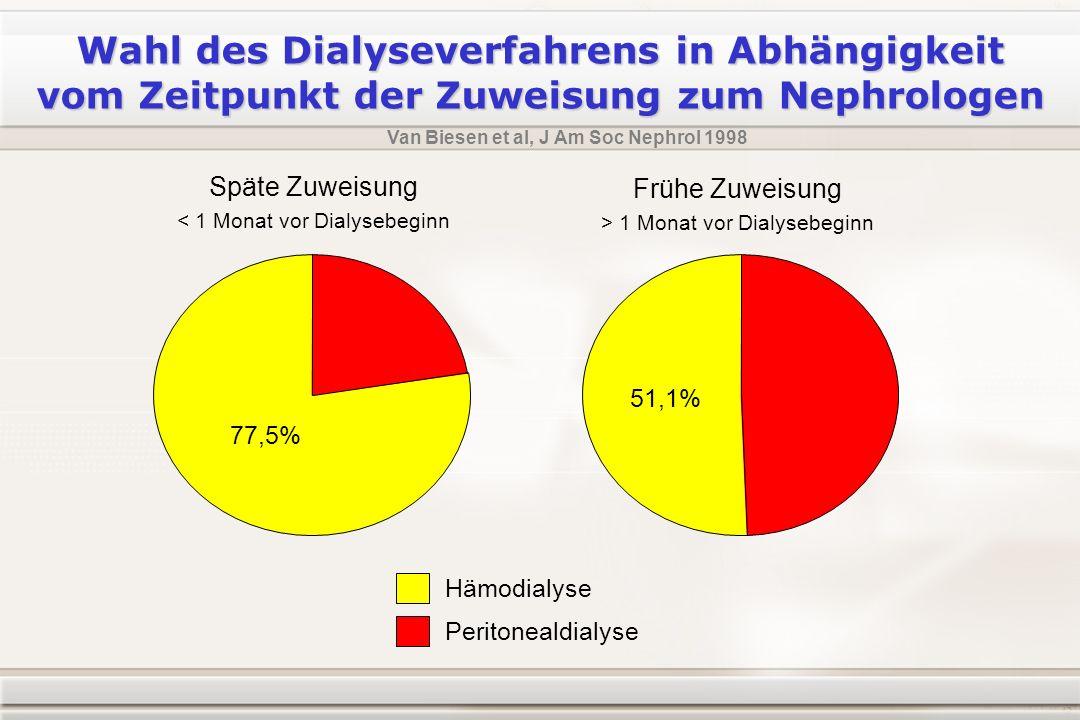 Wahl des Dialyseverfahrens in Abhängigkeit vom Zeitpunkt der Zuweisung zum Nephrologen Van Biesen et al, J Am Soc Nephrol 1998 Späte Zuweisung < 1 Monat vor Dialysebeginn Frühe Zuweisung > 1 Monat vor Dialysebeginn 77,5% 51,1% Hämodialyse Peritonealdialyse
