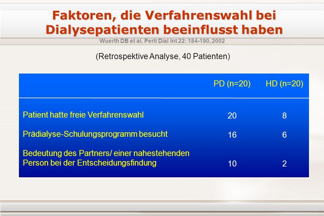 Faktoren, die Verfahrenswahl bei Dialysepatienten beeinflusst haben Patient hatte freie Verfahrenswahl Prädialyse-Schulungsprogramm besucht Bedeutung des Partners/ einer nahestehenden Person bei der Entscheidungsfindung Wuerth DB et al, Perit Dial Int 22: 184-190, 2002 (Retrospektive Analyse, 40 Patienten) PD (n=20) 20 16 10 HD (n=20) 8 6 2