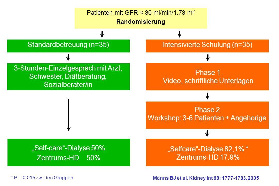 Standardbetreuung (n=35) Patienten mit GFR < 30 ml/min/1.73 m 2 Randomisierung Intensivierte Schulung (n=35) 3-Stunden-Einzelgespräch mit Arzt, Schwester, Diätberatung, Sozialberater/in Phase 1 Video, schriftliche Unterlagen Phase 2 Workshop: 3-6 Patienten + Angehörige Self-care-Dialyse 50% Zentrums-HD50% Selfcare-Dialyse 82,1% * Zentrums-HD 17.9% Manns BJ et al, Kidney Int 68: 1777-1783, 2005 * P = 0.015 zw.