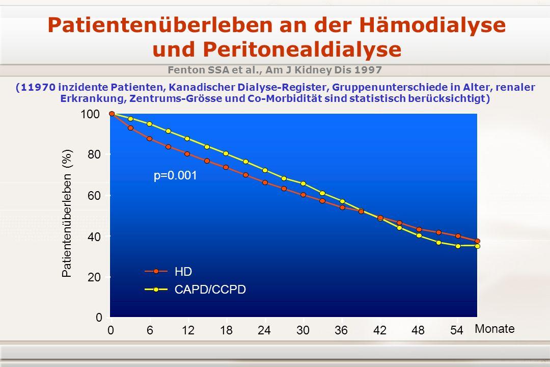 Patientenüberleben an der Hämodialyse und Peritonealdialyse 0 20 40 60 80 100 061218 p=0.001 243036424854 Monate CAPD/CCPD HD Fenton SSA et al., Am J Kidney Dis 1997 Patientenüberleben (%) (11970 inzidente Patienten, Kanadischer Dialyse-Register, Gruppenunterschiede in Alter, renaler Erkrankung, Zentrums-Grösse und Co-Morbidität sind statistisch berücksichtigt)